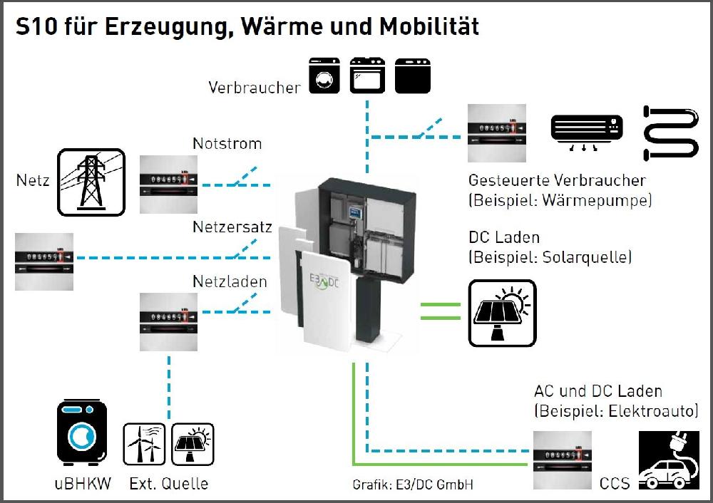 E3DC  Systembild