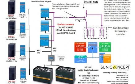 Solarstrom-Insel+Notstromanlage ohne Netzeinspeisung